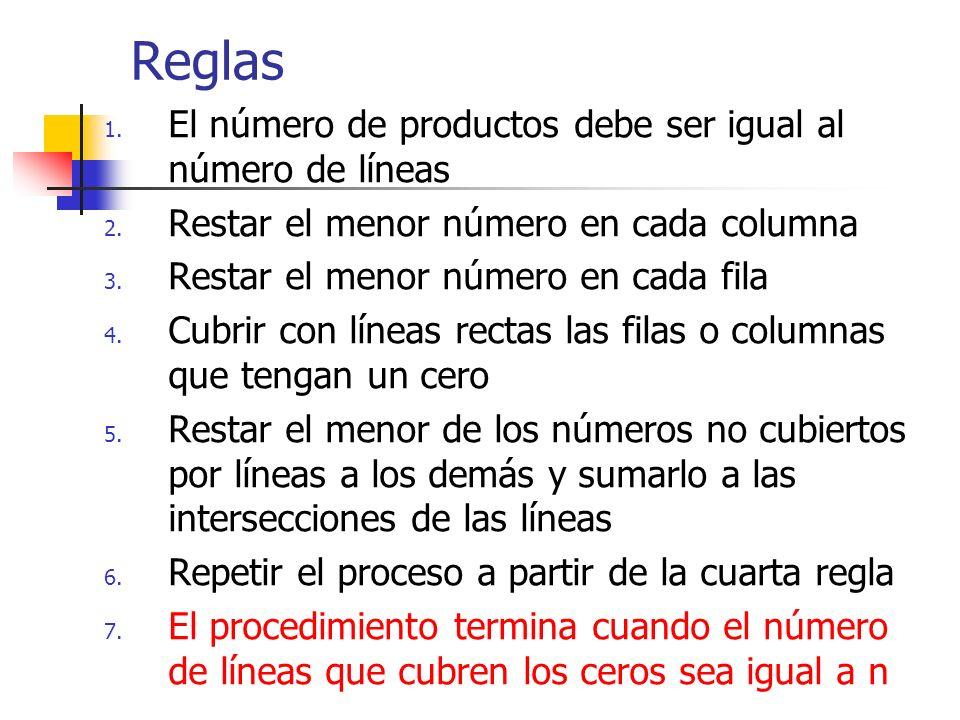 Reglas 1. El número de productos debe ser igual al número de líneas 2. Restar el menor número en cada columna 3. Restar el menor número en cada fila 4