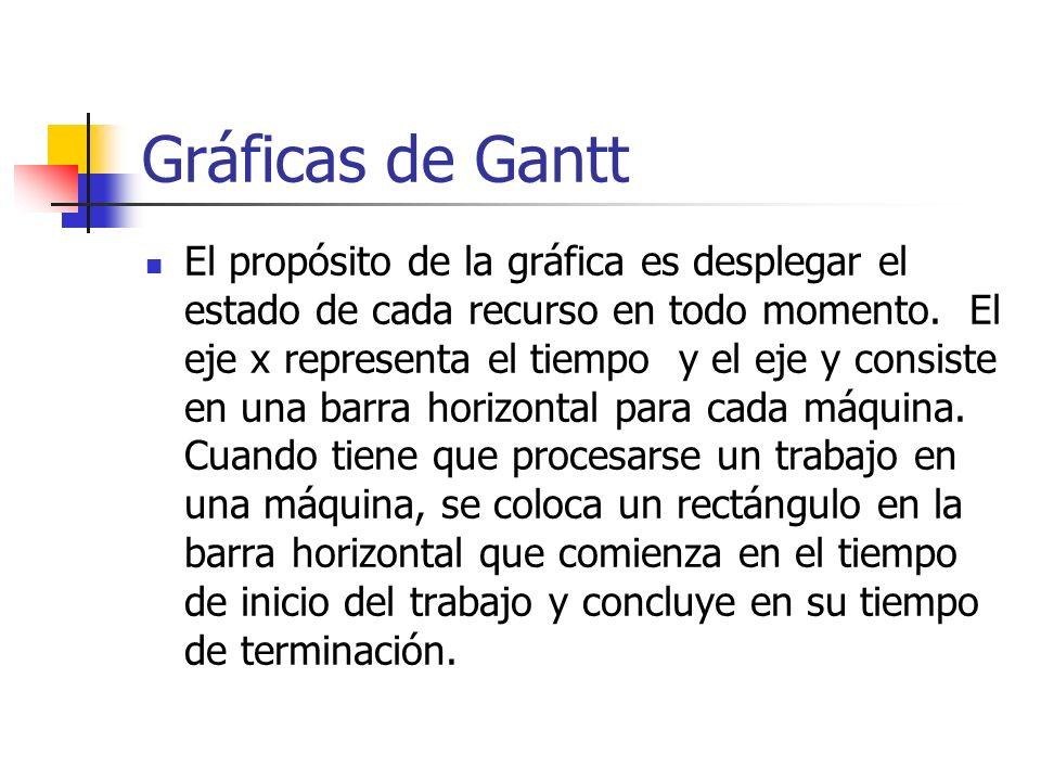 Gráficas de Gantt El propósito de la gráfica es desplegar el estado de cada recurso en todo momento. El eje x representa el tiempo y el eje y consiste