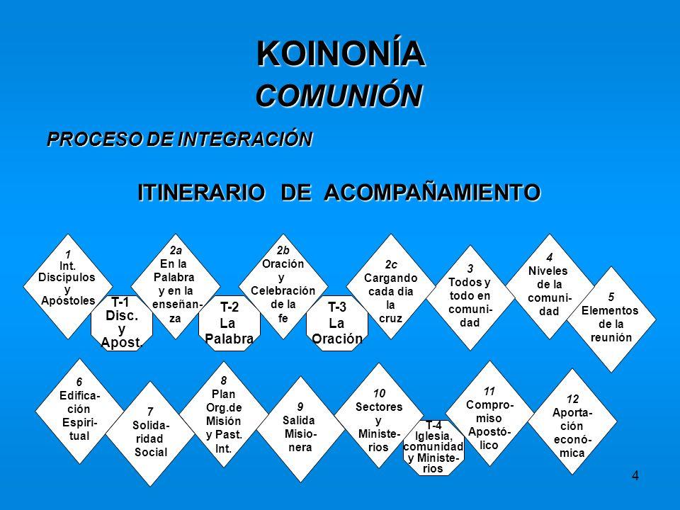 4 KOINONÍA COMUNIÓN PROCESO DE INTEGRACIÓN ITINERARIO DE ACOMPAÑAMIENTO T-4 Iglesia, comunidad y Ministe- rios T-3 La Oración T-2 La Palabra T-1 Disc.