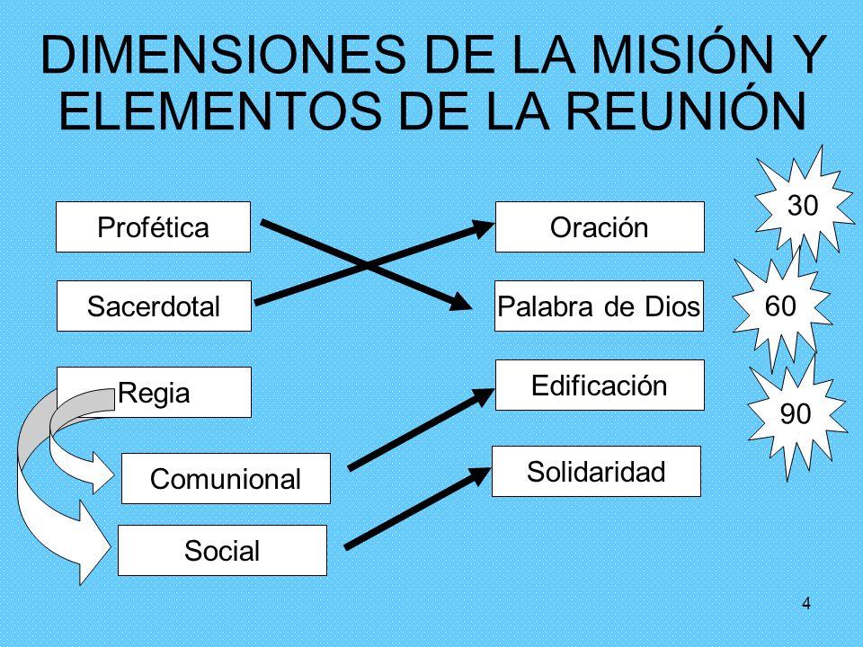 3 Integración: De Grupo a Comunidad Pasos: Estabilidad, en cuanto a sus miembros Definir entre todos la naturaleza del grupo Consenso con igualdad de