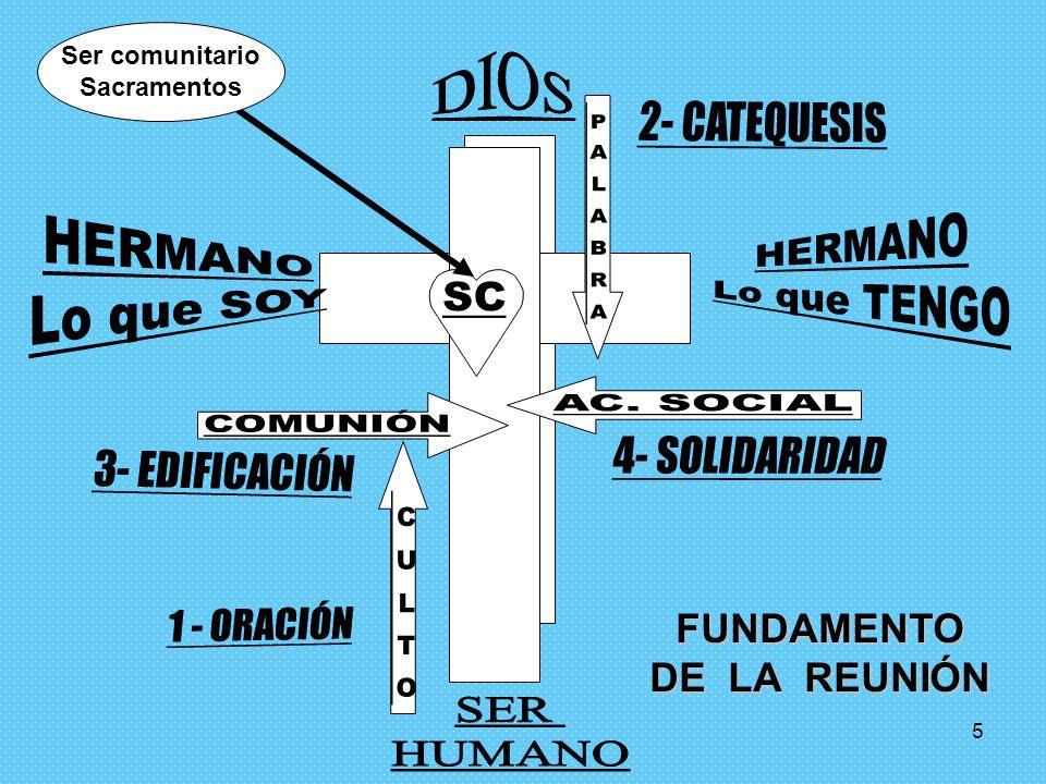 4 DIMENSIONES DE LA MISIÓN Y ELEMENTOS DE LA REUNIÓN Solidaridad Social Regia Oración Sacerdotal 30 Profética Palabra de Dios 60 Edificación Comuniona