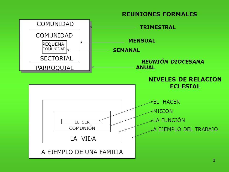 3 COMUNIDAD PARROQUIAL COMUNIDAD SECTORIAL PEQUEÑA COMUNIDAD REUNIONES FORMALES TRIMESTRAL REUNIÓN DIOCESANA MENSUAL SEMANAL EL SER COMUNIÓN LA VIDA A EJEMPLO DE UNA FAMILIA NIVELES DE RELACION ECLESIAL EL HACER MISION LA FUNCIÓN A EJEMPLO DEL TRABAJO ANUAL