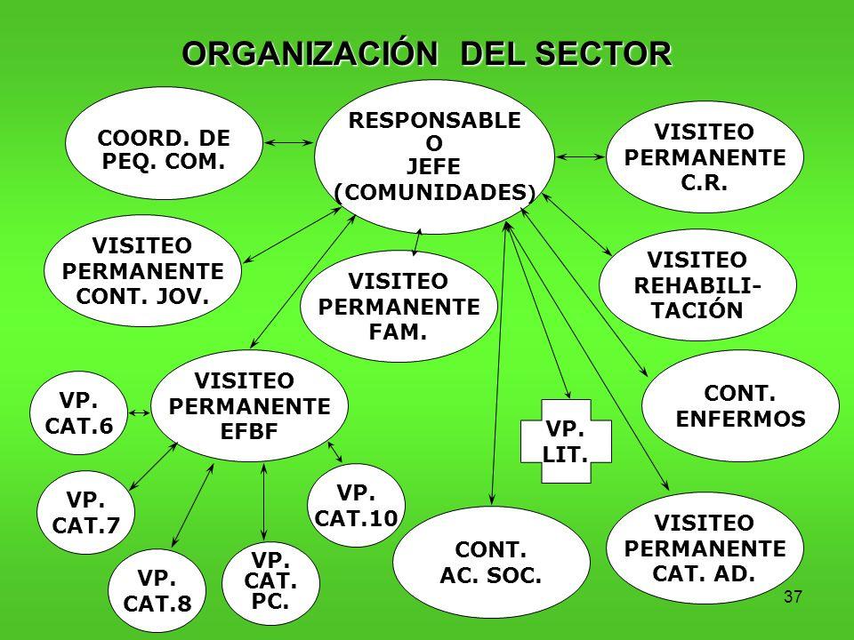 37 ORGANIZACIÓN DEL SECTOR RESPONSABLE O JEFE (COMUNIDADES ) VISITEO PERMANENTE C.R.