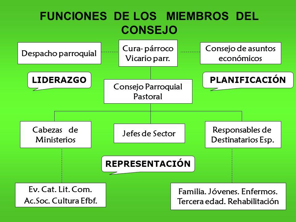 39 FUNCIONES DE LOS MIEMBROS DEL CONSEJO LIDERAZGO REPRESENTACIÓN PLANIFICACIÓN Cura- párroco Vicario parr.