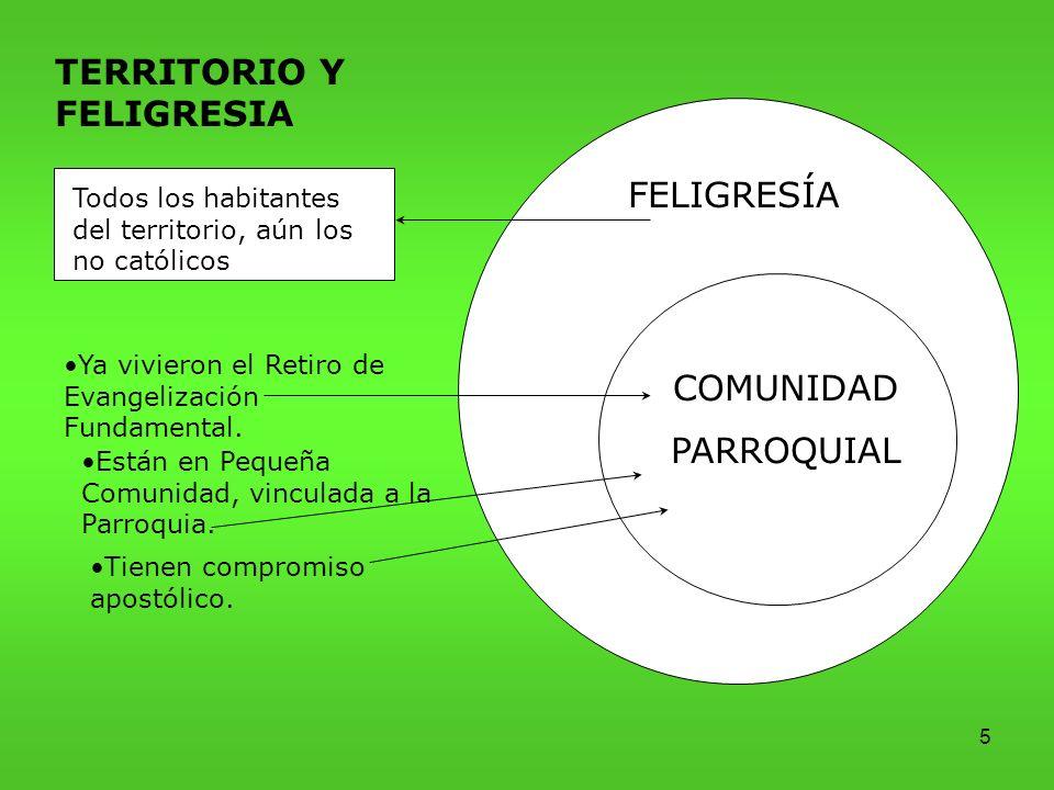 5 TERRITORIO Y FELIGRESIA FELIGRESÍA COMUNIDAD PARROQUIAL Todos los habitantes del territorio, aún los no católicos Ya vivieron el Retiro de Evangelización Fundamental.