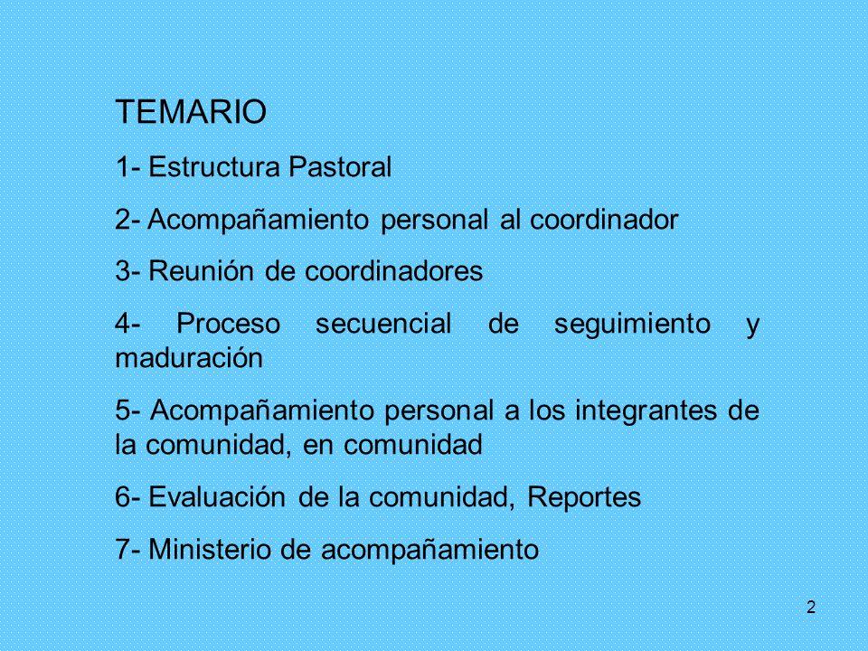 2 TEMARIO 1- Estructura Pastoral 2- Acompañamiento personal al coordinador 3- Reunión de coordinadores 4- Proceso secuencial de seguimiento y maduración 5- Acompañamiento personal a los integrantes de la comunidad, en comunidad 6- Evaluación de la comunidad, Reportes 7- Ministerio de acompañamiento