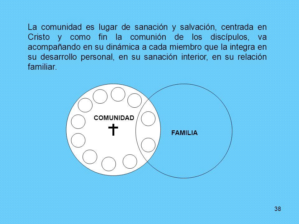 38 La comunidad es lugar de sanación y salvación, centrada en Cristo y como fin la comunión de los discípulos, va acompañando en su dinámica a cada miembro que la integra en su desarrollo personal, en su sanación interior, en su relación familiar.