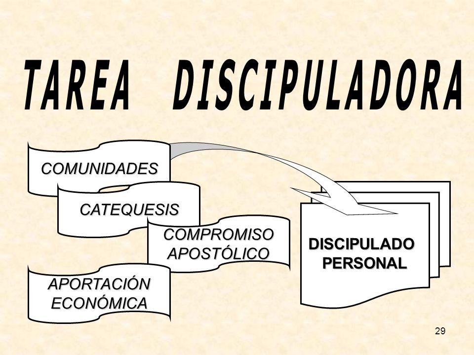 29 DISCIPULADOPERSONAL COMUNIDADES CATEQUESIS COMPROMISOAPOSTÓLICO APORTACIÓNECONÓMICA