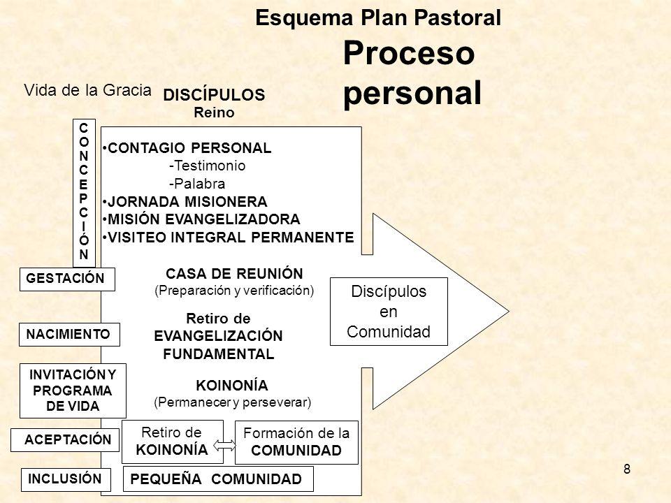 8 Proceso personal CONCEPCIÓNCONCEPCIÓN GESTACIÓN NACIMIENTO INVITACIÓN Y PROGRAMA DE VIDA CONTAGIO PERSONAL -Testimonio -Palabra JORNADA MISIONERA MISIÓN EVANGELIZADORA VISITEO INTEGRAL PERMANENTE CASA DE REUNIÓN (Preparación y verificación) Retiro de EVANGELIZACIÓN FUNDAMENTAL KOINONÍA (Permanecer y perseverar) Retiro de KOINONÍA Formación de la COMUNIDAD PEQUEÑA COMUNIDAD INCLUSIÓN ACEPTACIÓN DISCÍPULOS Reino Discípulos en Comunidad Vida de la Gracia Esquema Plan Pastoral