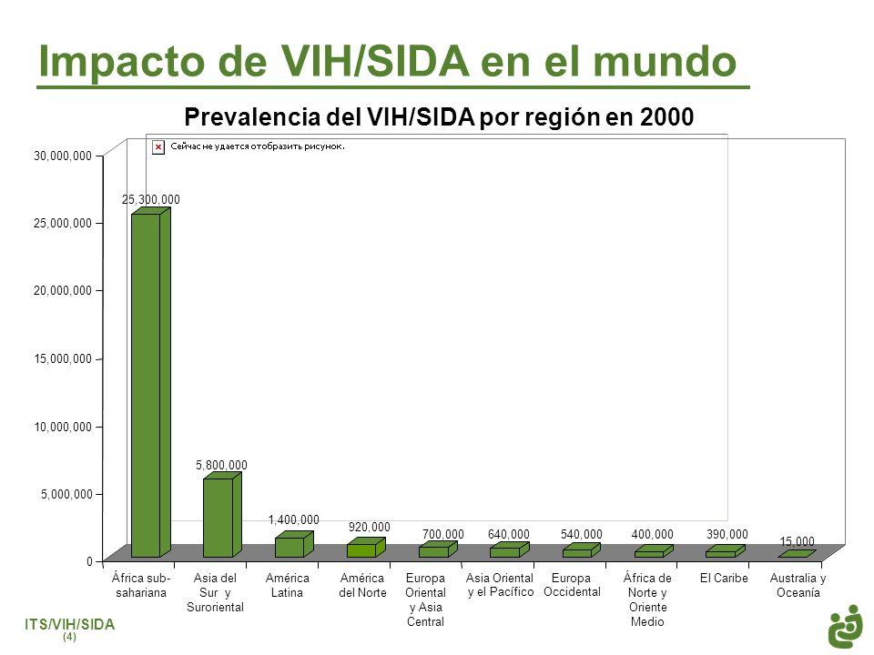 ITS/VIH/SIDA (4) Impacto de VIH/SIDA en el mundo 25,300,000 5,800,000 1,400,000 920,000 700,000640,000540,000400,000390,000 15,000 0 5,000,000 10,000,