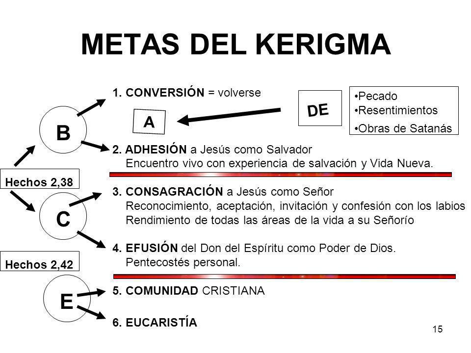 15 1.CONVERSIÓN = volverse 2.