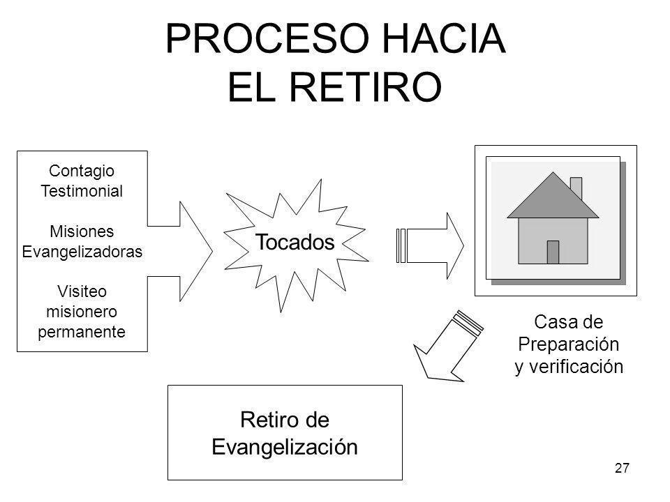 27 PROCESO HACIA EL RETIRO Contagio Testimonial Misiones Evangelizadoras Visiteo misionero permanente Tocados Retiro de Evangelización Casa de Preparación y verificación
