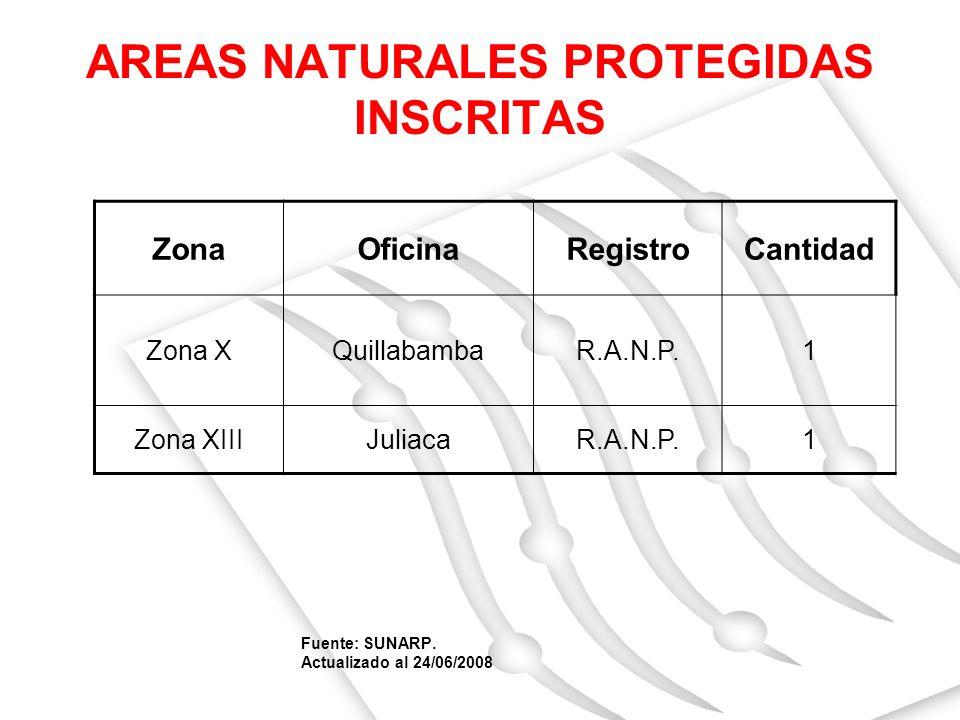 AREAS NATURALES PROTEGIDAS INSCRITAS Fuente: SUNARP. Actualizado al 24/06/2008 ZonaOficinaRegistroCantidad Zona XQuillabambaR.A.N.P.1 Zona XIIIJuliaca