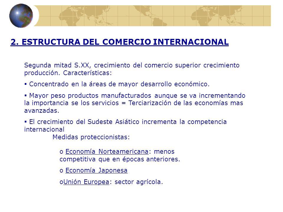 2. ESTRUCTURA DEL COMERCIO INTERNACIONAL Segunda mitad S.XX, crecimiento del comercio superior crecimiento producción. Características: Concentrado en