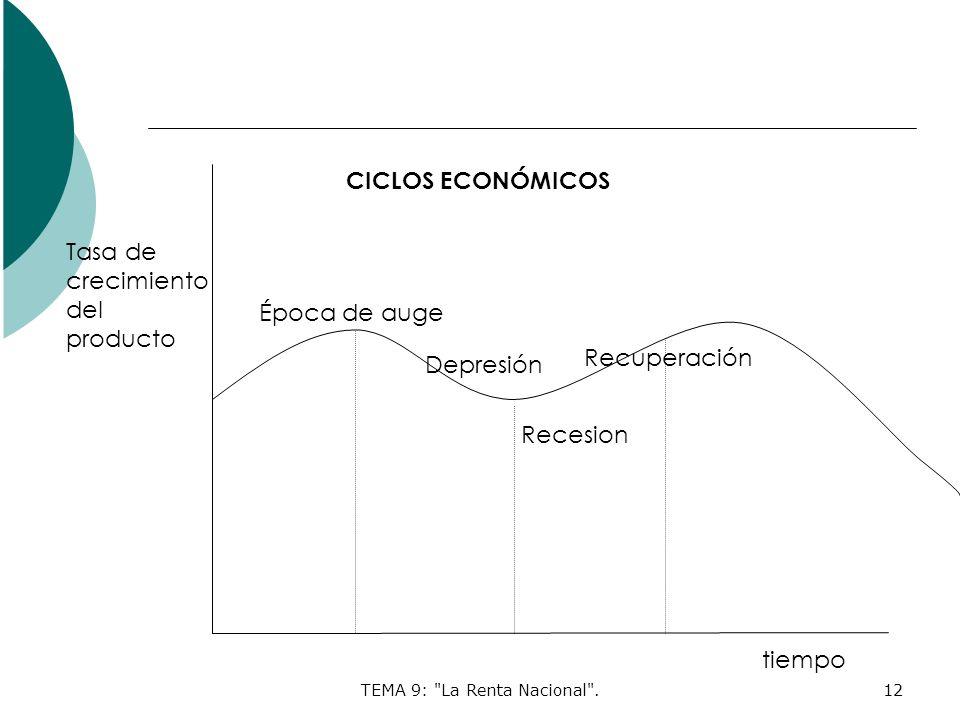 TEMA 9: La Renta Nacional .12 Tasa de crecimiento del producto Época de auge Recesion Depresión Recuperación tiempo CICLOS ECONÓMICOS