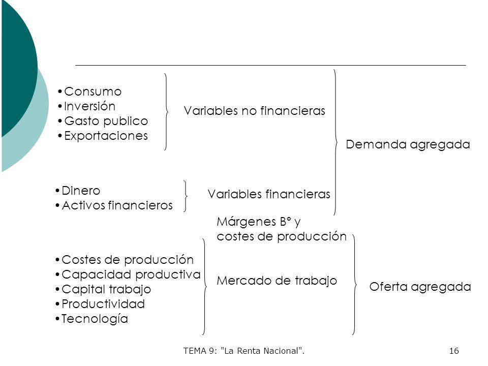 TEMA 9: La Renta Nacional .16 Consumo Inversión Gasto publico Exportaciones Dinero Activos financieros Costes de producción Capacidad productiva Capital trabajo Productividad Tecnología Variables no financieras Variables financieras Demanda agregada Márgenes Bº y costes de producción Mercado de trabajo Oferta agregada