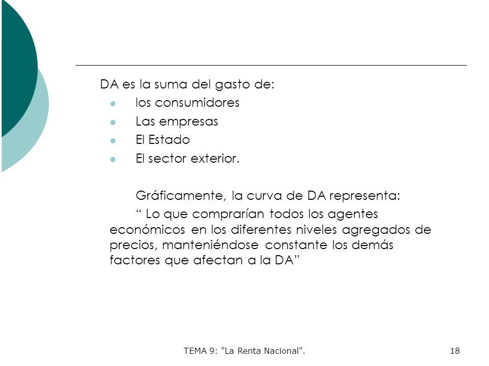 TEMA 9: La Renta Nacional .18 DA es la suma del gasto de: los consumidores Las empresas El Estado El sector exterior.