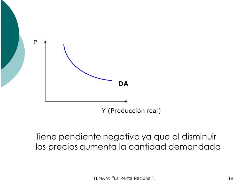 TEMA 9: La Renta Nacional .19 P Y (Producción real) Tiene pendiente negativa ya que al disminuir los precios aumenta la cantidad demandada DA