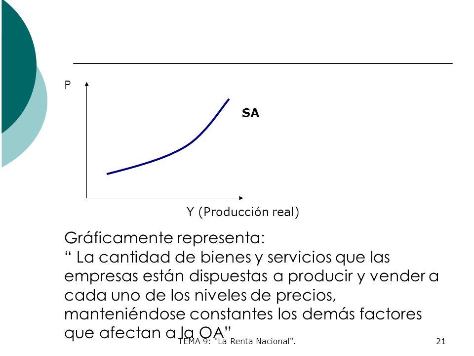 TEMA 9: La Renta Nacional .21 P Y (Producción real) Gráficamente representa: La cantidad de bienes y servicios que las empresas están dispuestas a producir y vender a cada uno de los niveles de precios, manteniéndose constantes los demás factores que afectan a la OA SA