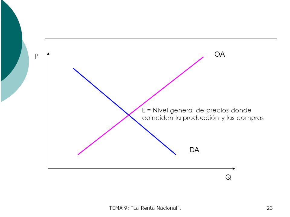 TEMA 9: La Renta Nacional .23 P Q OA DA E = Nivel general de precios donde coinciden la producción y las compras