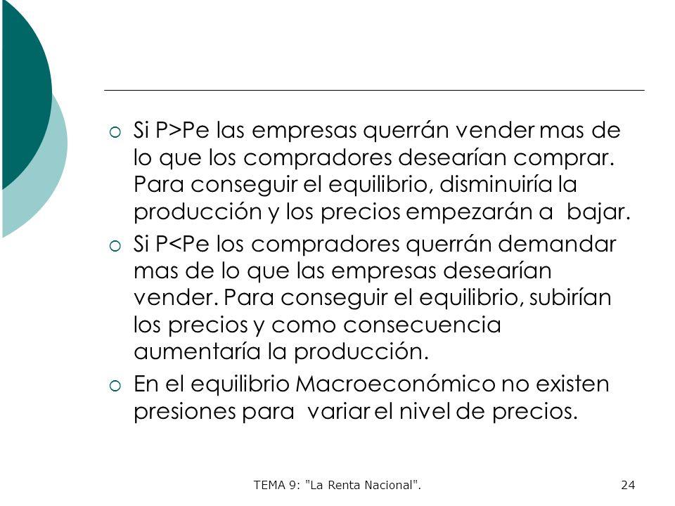 TEMA 9: La Renta Nacional .24 Si P>Pe las empresas querrán vender mas de lo que los compradores desearían comprar.