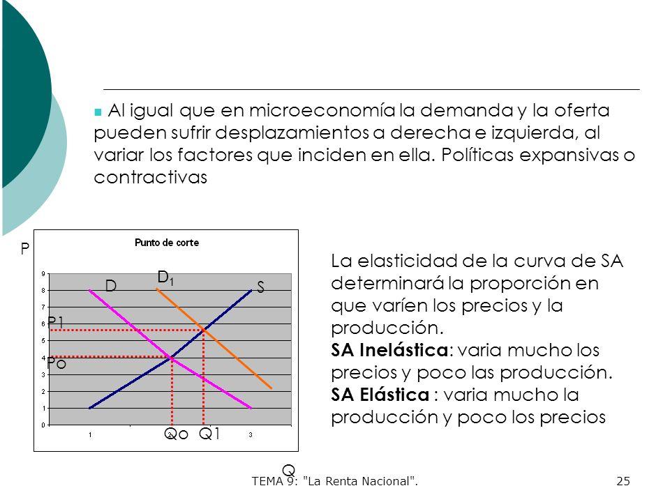 TEMA 9: La Renta Nacional .25 Al igual que en microeconomía la demanda y la oferta pueden sufrir desplazamientos a derecha e izquierda, al variar los factores que inciden en ella.