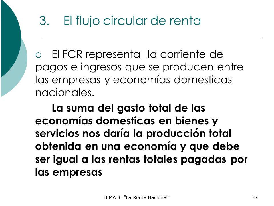 TEMA 9: La Renta Nacional .27 3.El flujo circular de renta El FCR representa la corriente de pagos e ingresos que se producen entre las empresas y economías domesticas nacionales.