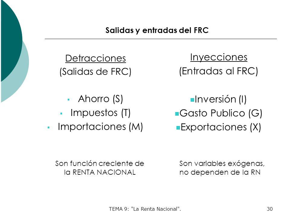 TEMA 9: La Renta Nacional .30 Salidas y entradas del FRC Inyecciones (Entradas al FRC) Inversión (I) Gasto Publico (G) Exportaciones (X) Detracciones (Salidas de FRC) Ahorro (S) Impuestos (T) Importaciones (M) Son función creciente de la RENTA NACIONAL Son variables exógenas, no dependen de la RN