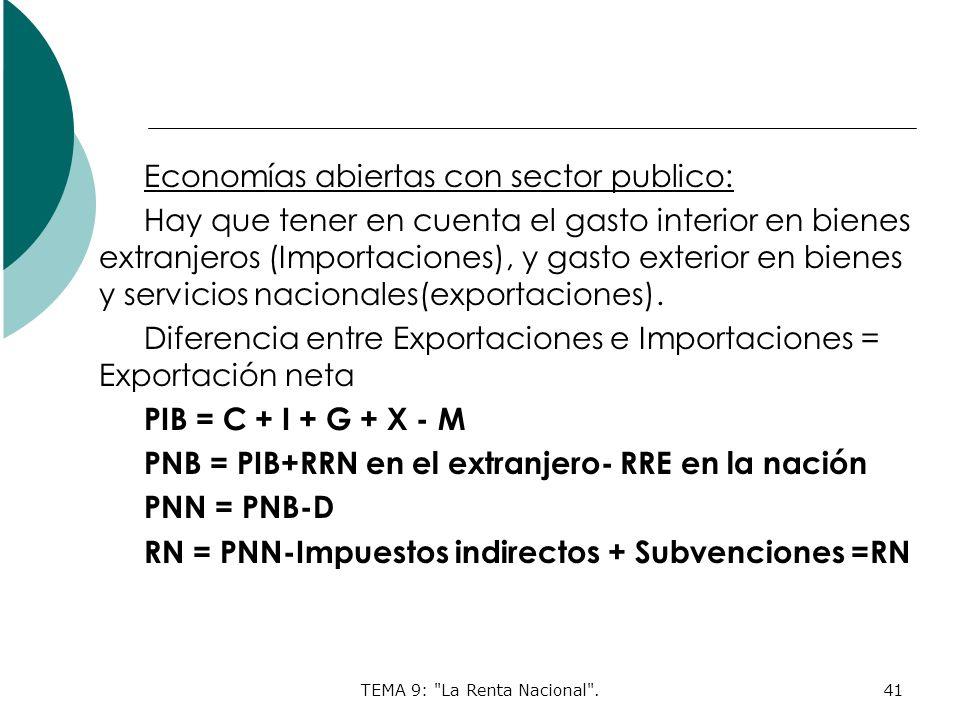 TEMA 9: La Renta Nacional .41 Economías abiertas con sector publico: Hay que tener en cuenta el gasto interior en bienes extranjeros (Importaciones), y gasto exterior en bienes y servicios nacionales(exportaciones).