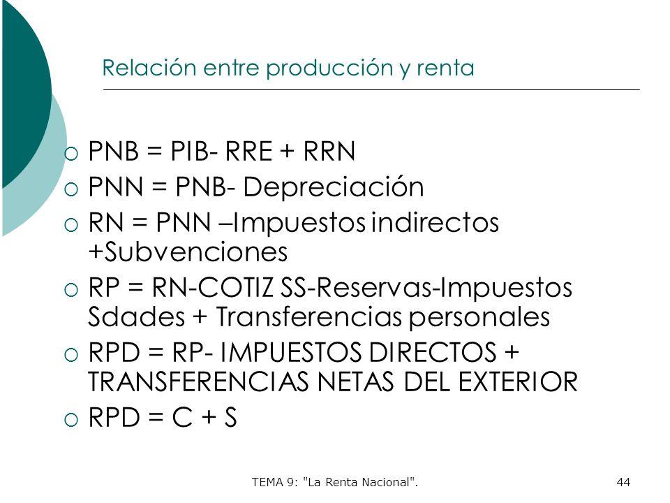 TEMA 9: La Renta Nacional .44 Relación entre producción y renta PNB = PIB- RRE + RRN PNN = PNB- Depreciación RN = PNN –Impuestos indirectos +Subvenciones RP = RN-COTIZ SS-Reservas-Impuestos Sdades + Transferencias personales RPD = RP- IMPUESTOS DIRECTOS + TRANSFERENCIAS NETAS DEL EXTERIOR RPD = C + S