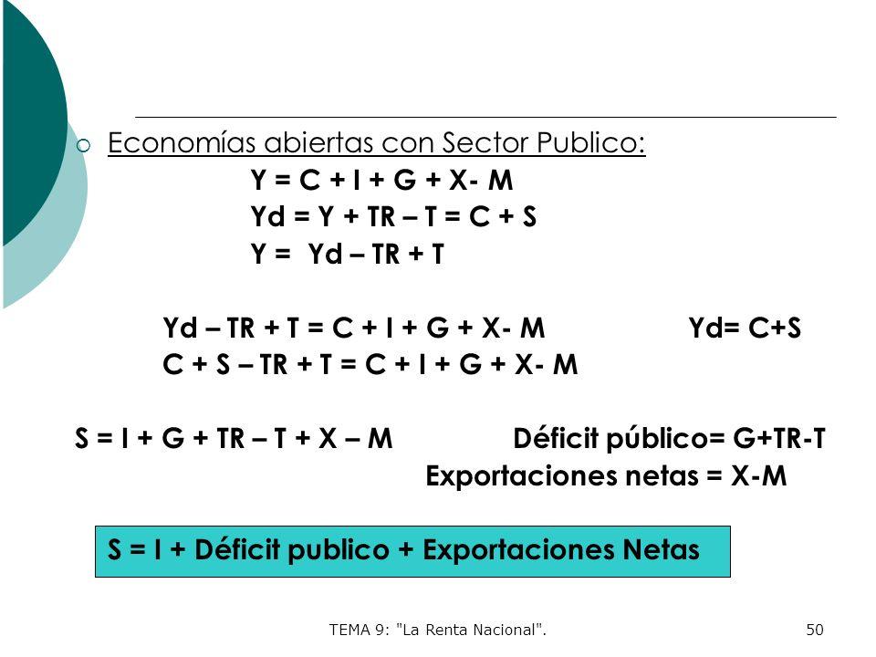 TEMA 9: La Renta Nacional .50 Economías abiertas con Sector Publico: Y = C + I + G + X- M Yd = Y + TR – T = C + S Y = Yd – TR + T Yd – TR + T = C + I + G + X- M Yd= C+S C + S – TR + T = C + I + G + X- M S = I + G + TR – T + X – MDéficit público= G+TR-T Exportaciones netas = X-M S = I + Déficit publico + Exportaciones Netas