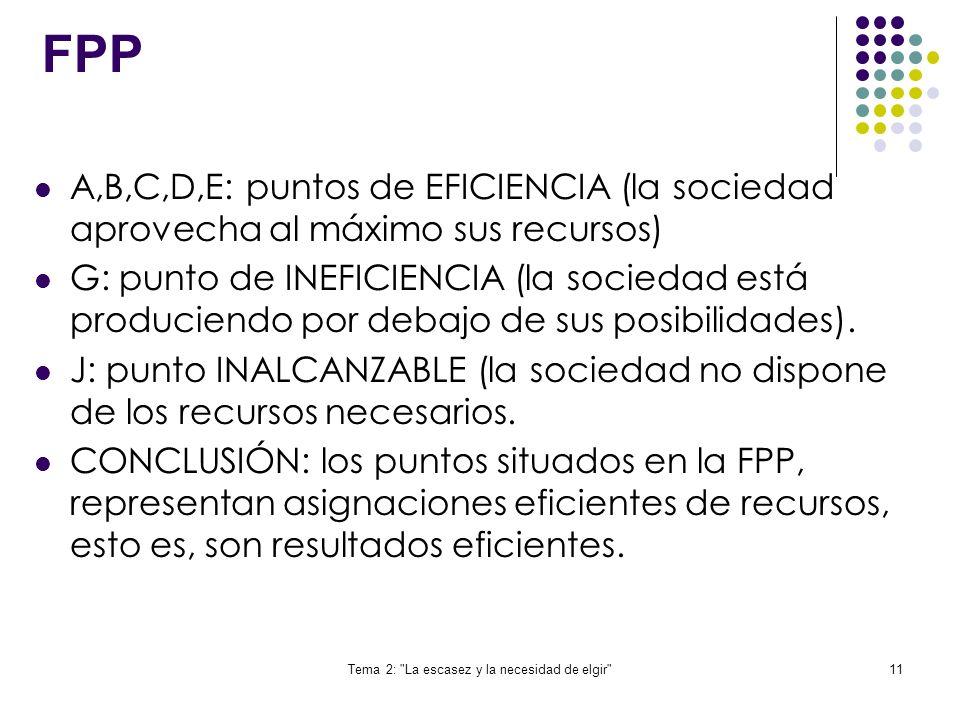 Tema 2: La escasez y la necesidad de elgir 11 FPP A,B,C,D,E: puntos de EFICIENCIA (la sociedad aprovecha al máximo sus recursos) G: punto de INEFICIENCIA (la sociedad está produciendo por debajo de sus posibilidades).