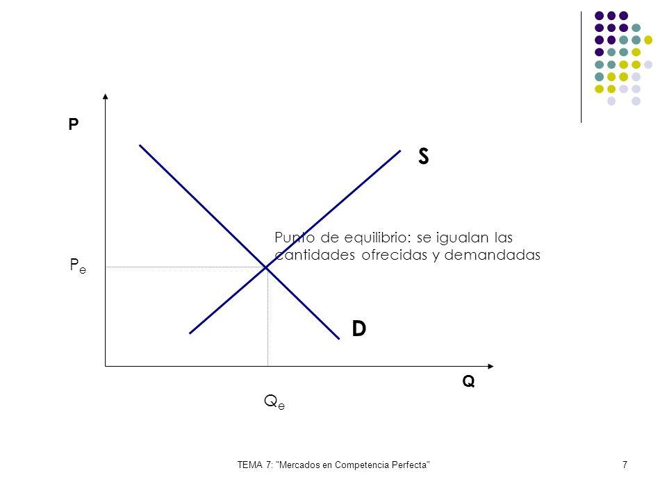 TEMA 7: Mercados en Competencia Perfecta 38 Conclusión : La competencia perfecta genera una tendencia hacia el beneficio económico nulo y eficiencia económica en el uso de los factores