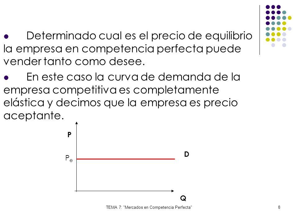 TEMA 7: Mercados en Competencia Perfecta 39 Características del equilibrio competitivo a L/p: Precio = Cmag Todos los productores obtiene beneficio normal.