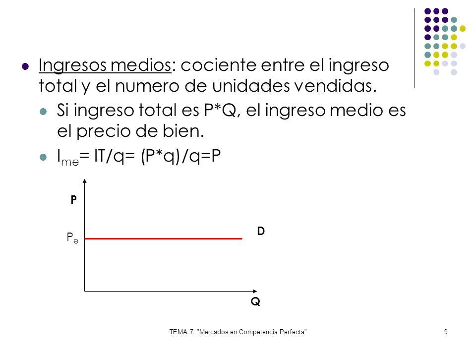 TEMA 7: Mercados en Competencia Perfecta 40 D S PP Q q Qq Cmag L/P Cmel/p PePe Q = N * q Producción total = numero de empresas * producción optima de cada empresa
