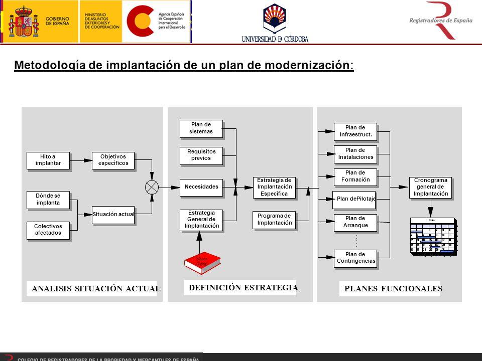 1996 Objetivos específicos Hito a implantar Situación actual Dónde se implanta Necesidades Colectivos afectados Estrategia General de Implantación Estrategia de Implantación Específica Plan de Instalaciones Plan de Infraestruct.