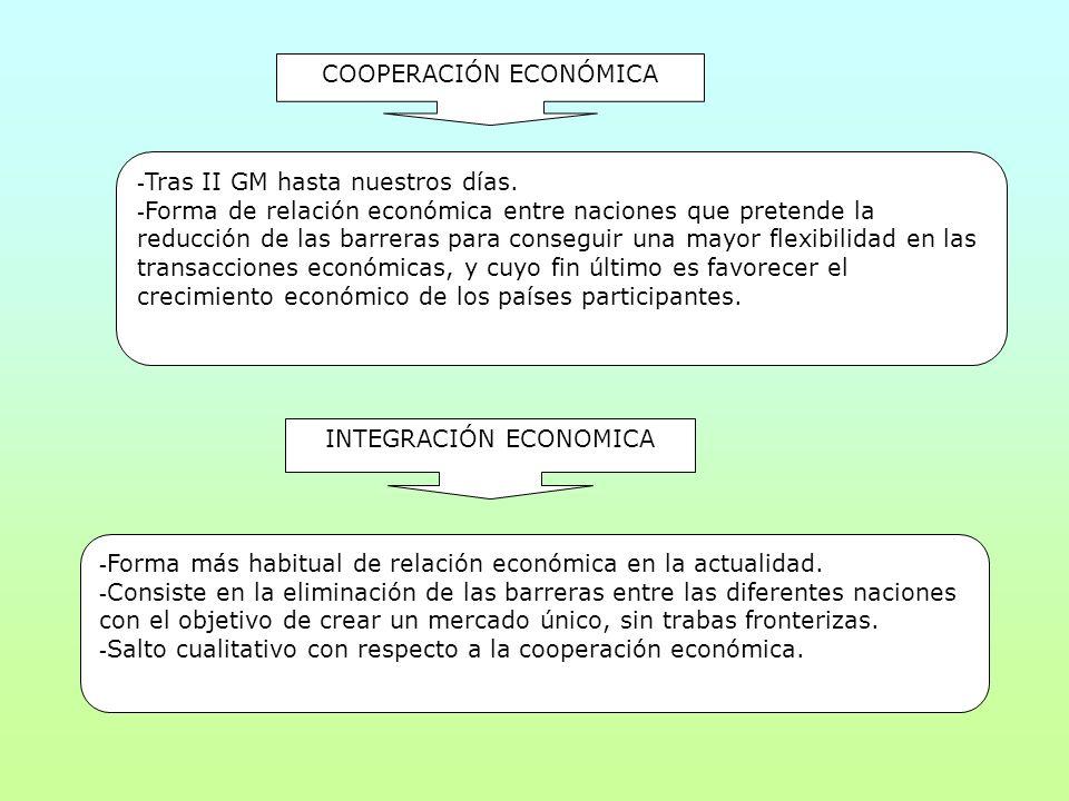 COOPERACIÓN ECONÓMICA - Tras II GM hasta nuestros días. - Forma de relación económica entre naciones que pretende la reducción de las barreras para co