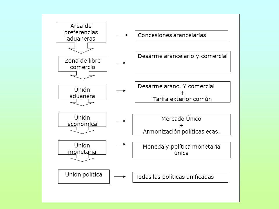 Ventajas e inconvenientes de la integración Ventajas económicas: Efectos estáticos: -Intensificación flujos comerciales: Creación y desviación de comercio.