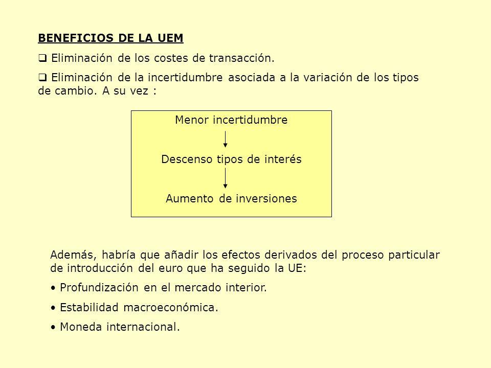 BENEFICIOS DE LA UEM Eliminación de los costes de transacción.