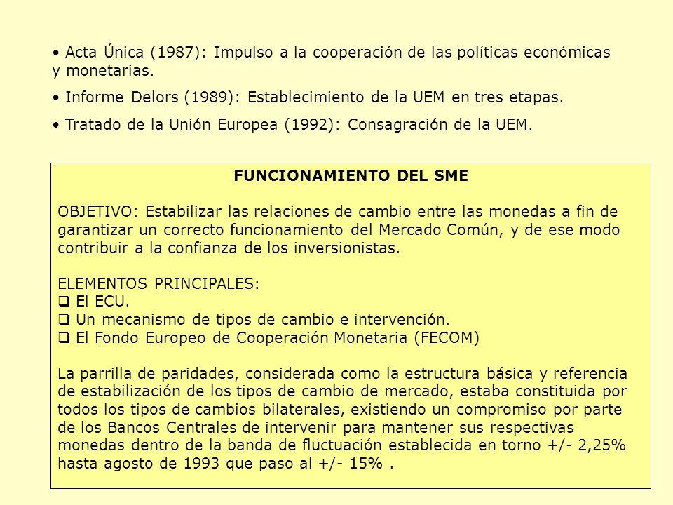 Acta Única (1987): Impulso a la cooperación de las políticas económicas y monetarias.