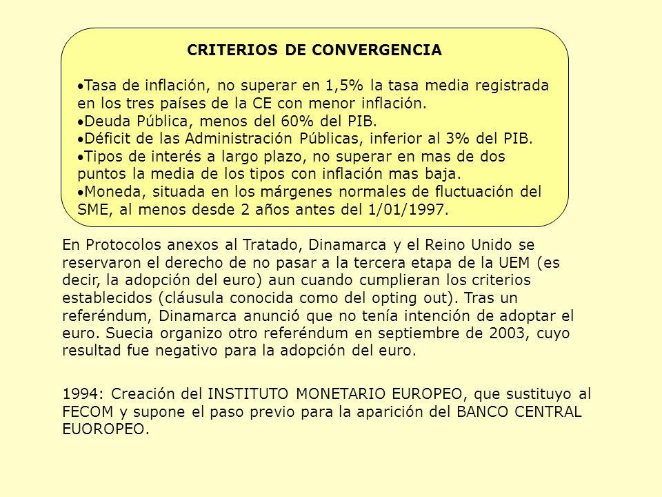 CRITERIOS DE CONVERGENCIA Tasa de inflación, no superar en 1,5% la tasa media registrada en los tres países de la CE con menor inflación.