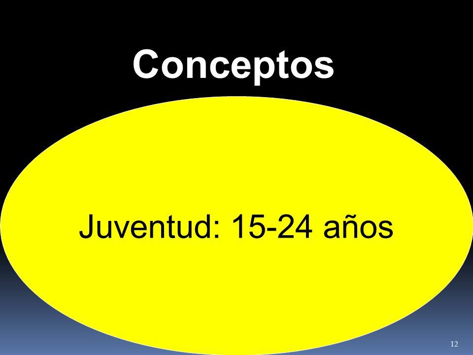 Conceptos Juventud: 15-24 años 12