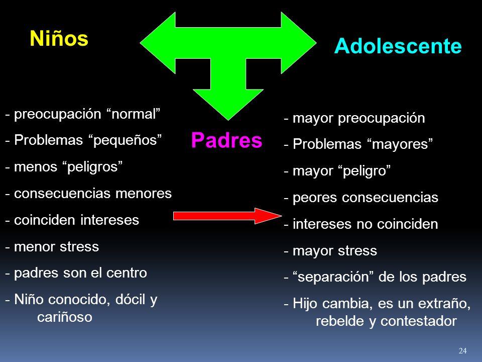 Padres Niños Adolescente - preocupación normal - Problemas pequeños - menos peligros - consecuencias menores - coinciden intereses - menor stress - pa