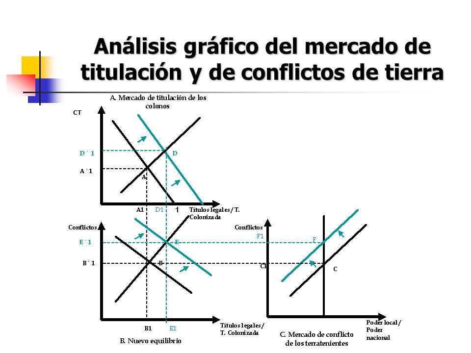 Análisis gráfico del mercado de titulación y de conflictos de tierra CT