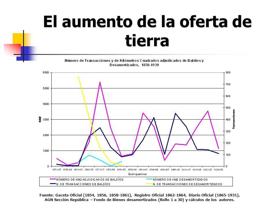 El aumento de la oferta de tierra Fuente: Gaceta Oficial (1854, 1856, 1858-1861), Registro Oficial 1862-1864, Diario Oficial (1865-1931), AGN Sección