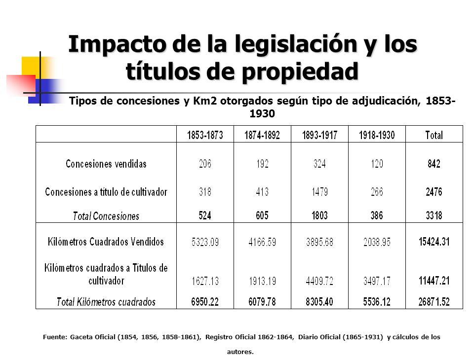 Impacto de la legislación y los títulos de propiedad Fuente: Gaceta Oficial (1854, 1856, 1858-1861), Registro Oficial 1862-1864, Diario Oficial (1865-