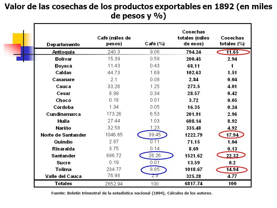 Fuente: Boletín trimestral de la estadística nacional (1894), Cálculos de los autores. Valor de las cosechas de los productos exportables en 1892 (en