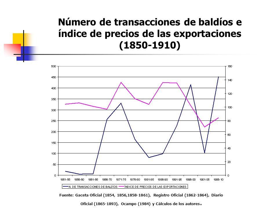 Fuente: Gaceta Oficial (1854, 1856,1858-1861), Registro Oficial (1862-1864), Diario Oficial (1865-1893), Ocampo (1984) y Cálculos de los autores. Núme