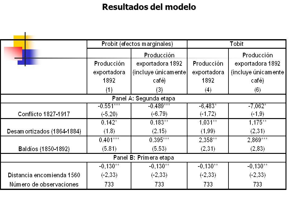 Resultados del modelo