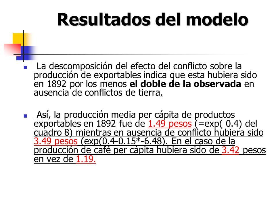 La descomposición del efecto del conflicto sobre la producción de exportables indica que esta hubiera sido en 1892 por los menos el doble de la observ